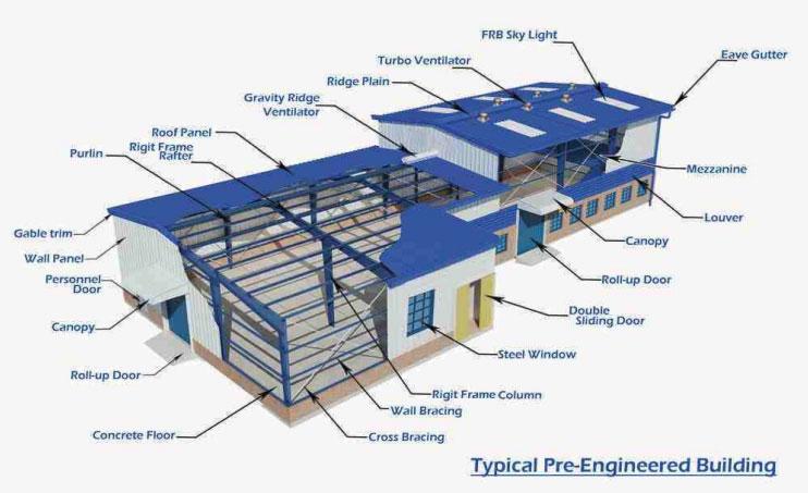 Pre Engineered Buildings Pranjal Project P Ltd